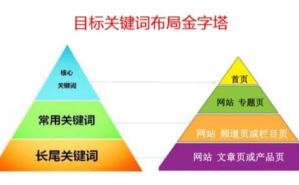 深圳页面优化公司