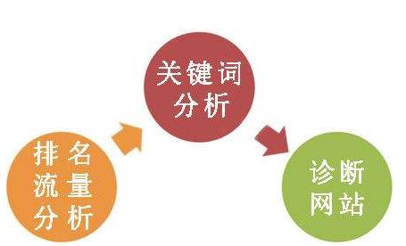 做网站seo优化必须具备5个能力