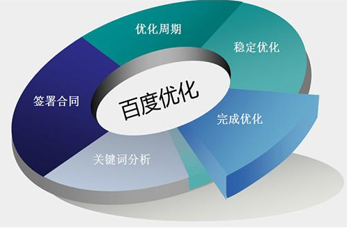 做seo优化排名网站标题的4大注意事项